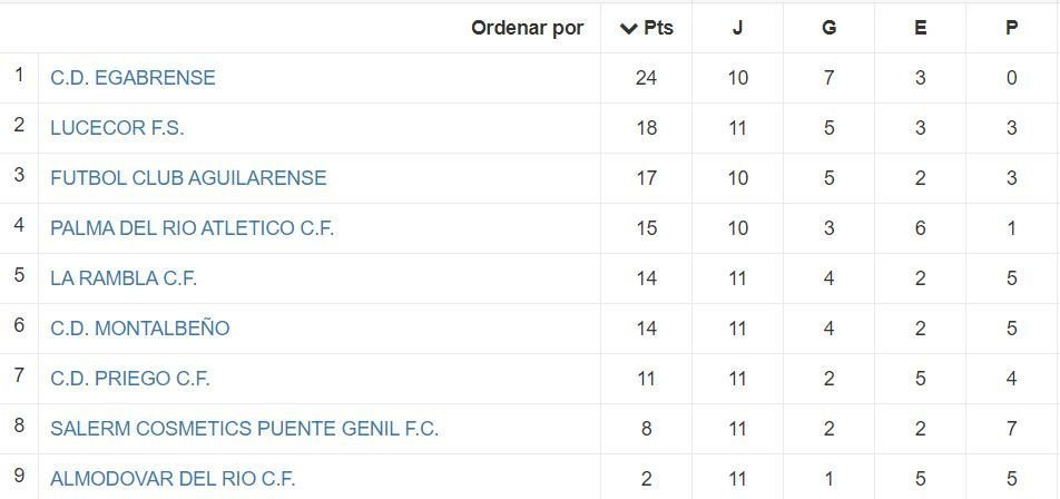 Tabla jornada 12 Lucecor